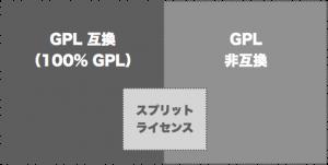GPL 互換、スプリットライセンス、GPL 非互換の比較